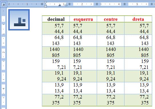 Tabulador decimal: la primera columna és la correcta