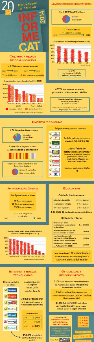 Datos curiosos sobre la lengua catalana